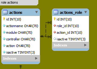 Yii custom role and actions